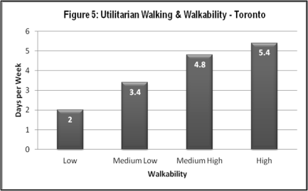 TO-Walkable City-Graph #1