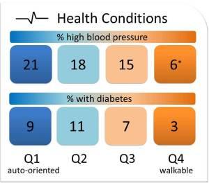 HighBP_Diabetes